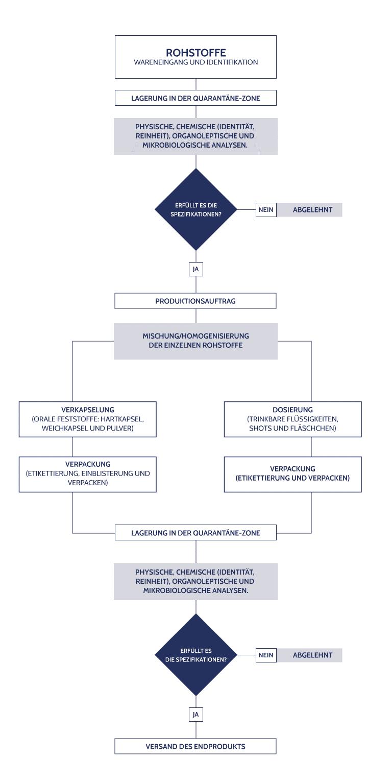 Diagramm der kontrollierten Fertigungsprozesse