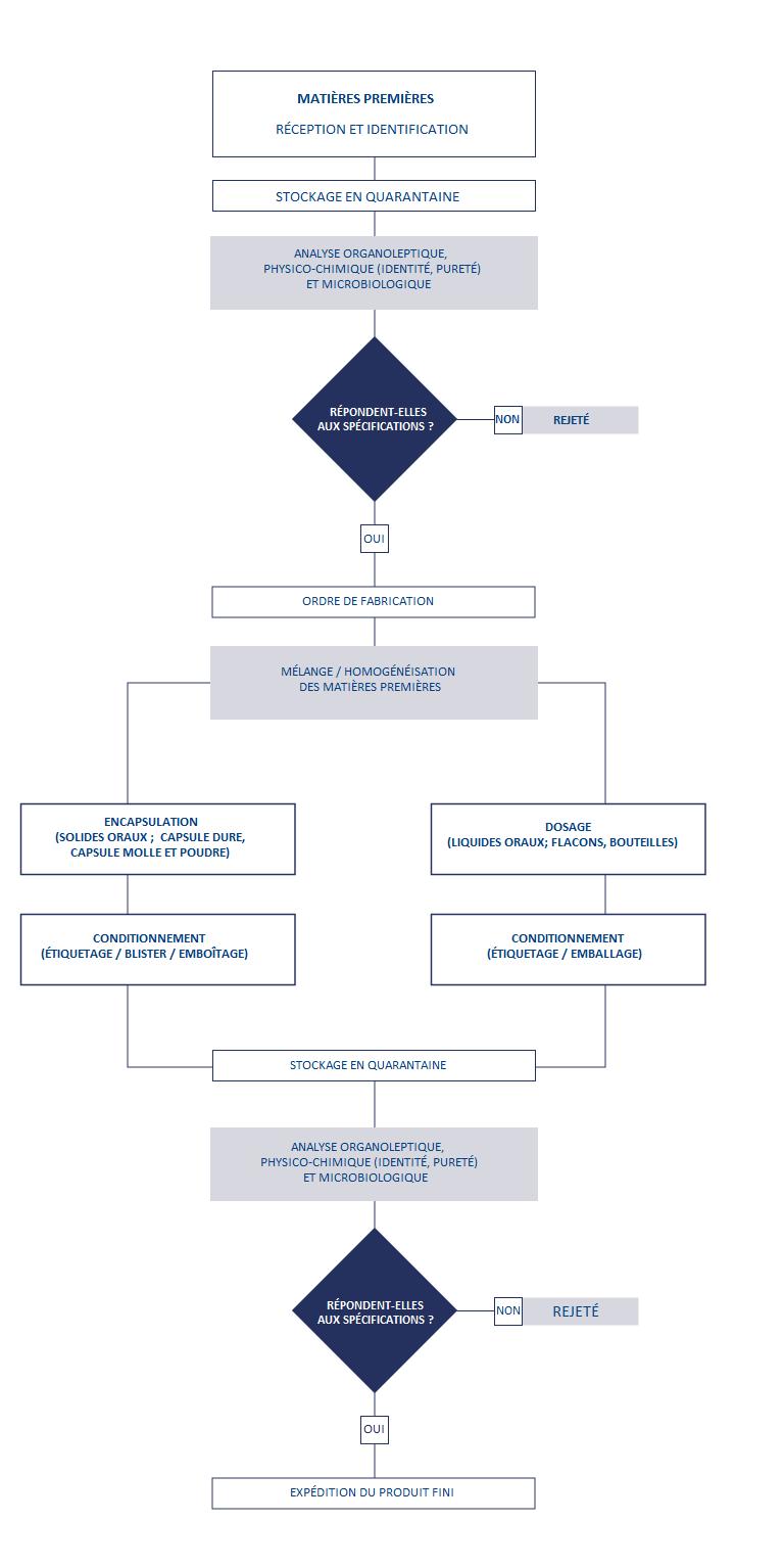 Diagramme des processus de fabrication contrôlés